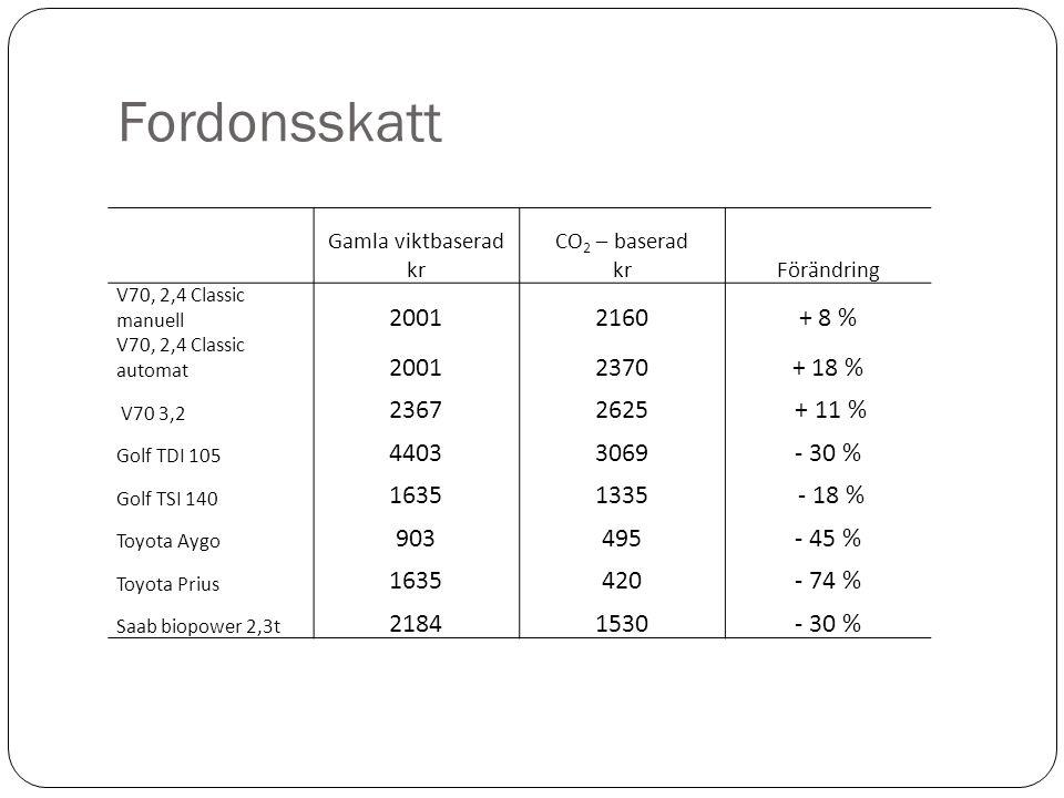 Fordonsskatt Gamla viktbaserad kr CO 2 – baserad krFörändring V70, 2,4 Classic manuell 20012160+ 8 % V70, 2,4 Classic automat 20012370+ 18 % V70 3,2 23672625 + 11 % Golf TDI 105 44033069- 30 % Golf TSI 140 16351335 - 18 % Toyota Aygo 903495- 45 % Toyota Prius 1635420- 74 % Saab biopower 2,3t 21841530- 30 %