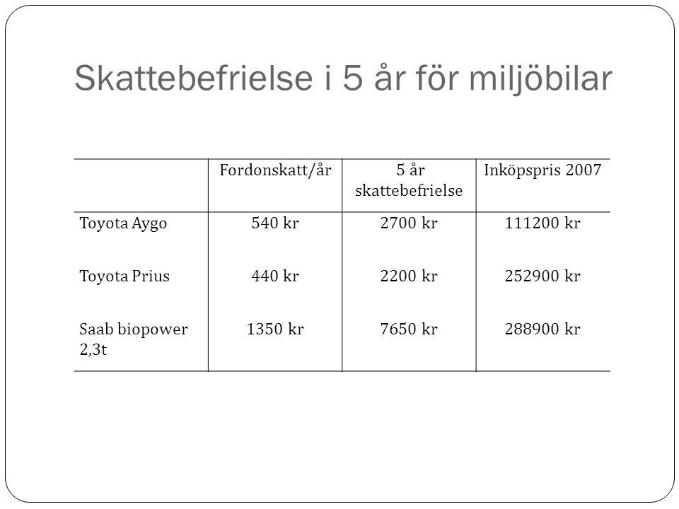 Skattebefrielse i 5 år för miljöbilar Fordonskatt/år 5 år skattebefrielse Inköpspris 2007 Toyota Aygo540 kr2700 kr111200 kr Toyota Prius440 kr2200 kr252900 kr Saab biopower 2,3t 1350 kr7650 kr288900 kr