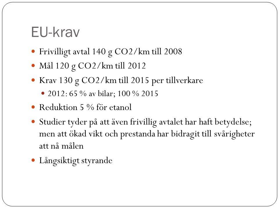 EU-krav Frivilligt avtal 140 g CO2/km till 2008 Mål 120 g CO2/km till 2012 Krav 130 g CO2/km till 2015 per tillverkare 2012: 65 % av bilar; 100 % 2015 Reduktion 5 % för etanol Studier tyder på att även frivillig avtalet har haft betydelse; men att ökad vikt och prestanda har bidragit till svårigheter att nå målen Långsiktigt styrande