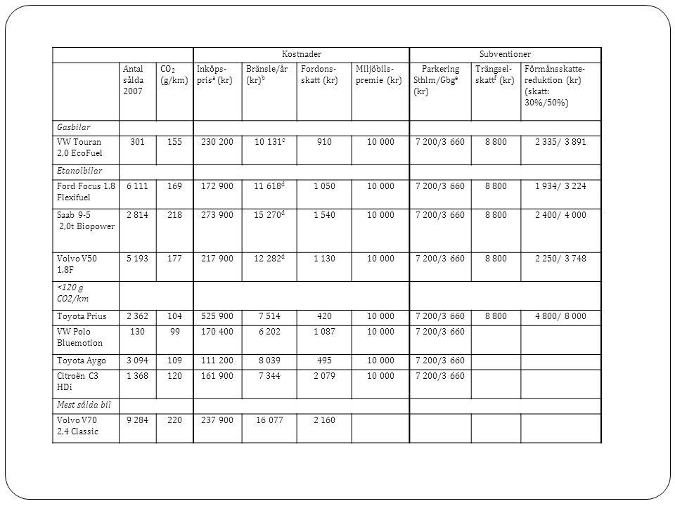 KostnaderSubventioner Antal sålda 2007 CO 2 (g/km) Inköps- pris a (kr) Bränsle/år (kr) b Fordons- skatt (kr) Miljöbils- premie (kr) Parkering Sthlm/Gbg e (kr) Trängsel- skatt f (kr) Förmånsskatte- reduktion (kr) (skatt: 30%/50%) Gasbilar VW Touran 2,0 EcoFuel 301155230 20010 131 c 91010 0007 200/3 6608 8002 335/ 3 891 Etanolbilar Ford Focus 1.8 Flexifuel 6 111169172 90011 618 d 1 05010 0007 200/3 6608 8001 934/ 3 224 Saab 9-5 2,0t Biopower 2 814218273 90015 270 d 1 54010 0007 200/3 6608 8002 400/ 4 000 Volvo V50 1,8F 5 193177217 90012 282 d 1 13010 0007 200/3 6608 8002 250/ 3 748 <120 g CO2/km Toyota Prius2 362104525 9007 51442010 0007 200/3 6608 8004 800/ 8 000 VW Polo Bluemotion 13099170 4006 2021 08710 0007 200/3 660 Toyota Aygo3 094109111 2008 03949510 0007 200/3 660 Citroën C3 HDi 1 368120161 9007 3442 07910 0007 200/3 660 Mest sålda bil Volvo V70 2,4 Classic 9 284220237 90016 0772 160