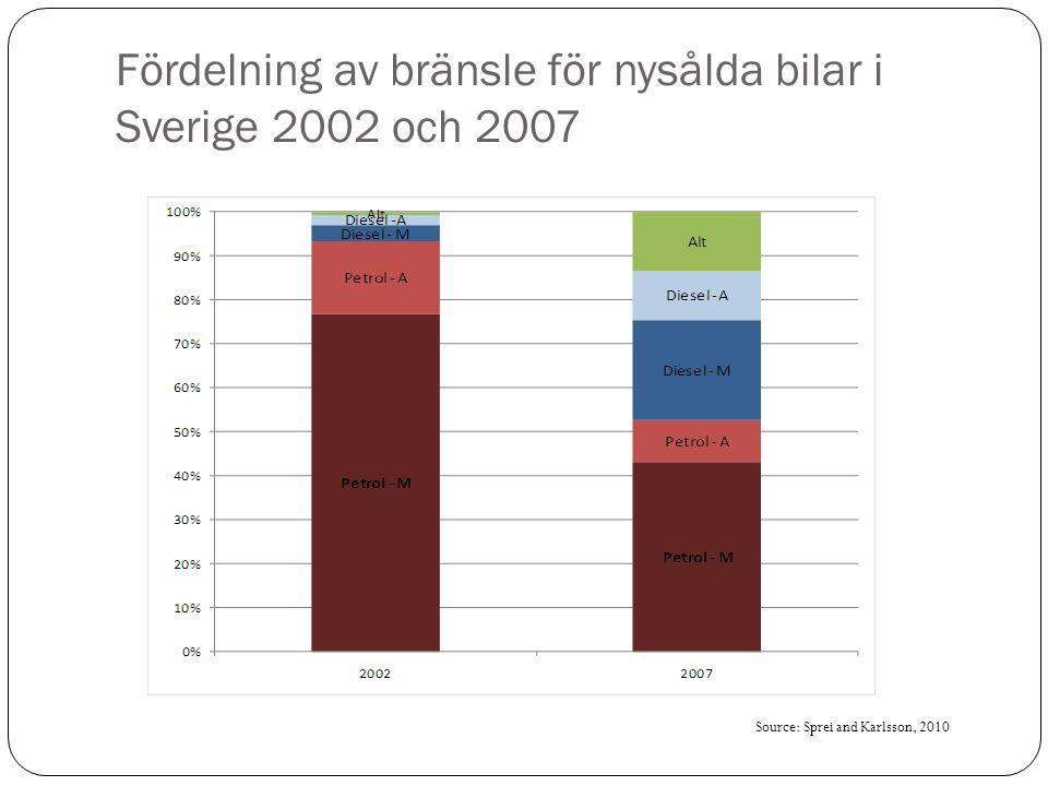 Fördelning av bränsle för nysålda bilar i Sverige 2002 och 2007 Source: Sprei and Karlsson, 2010