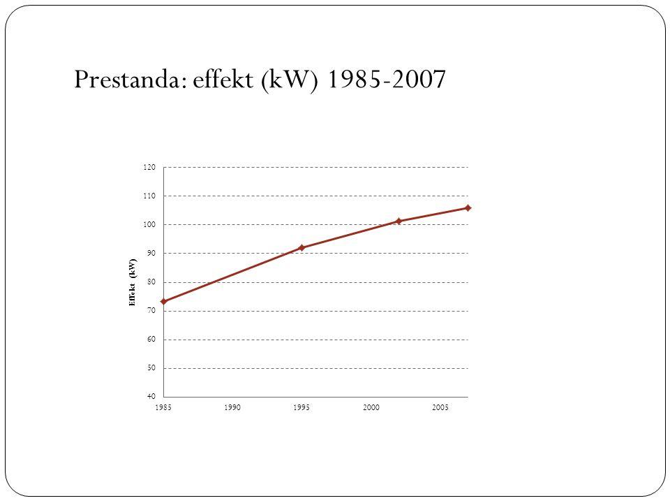 Prestanda: effekt (kW) 1985-2007