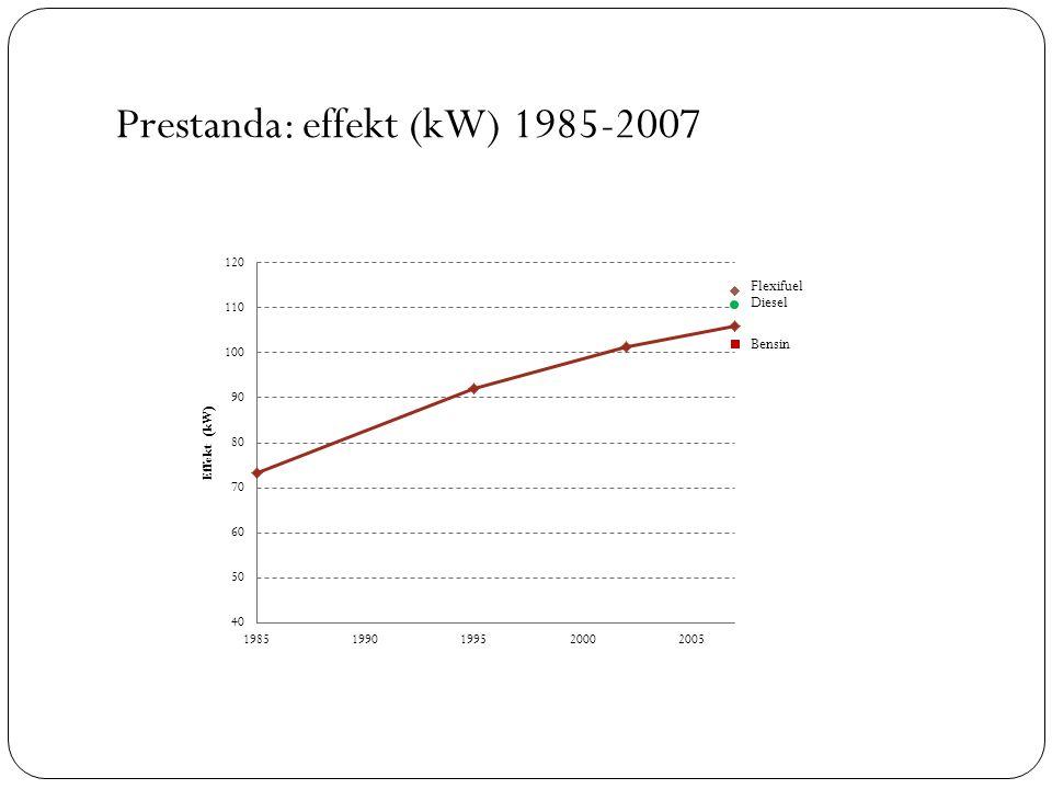 Prestanda: effekt (kW) 1985-2007 Diesel Bensin Flexifuel