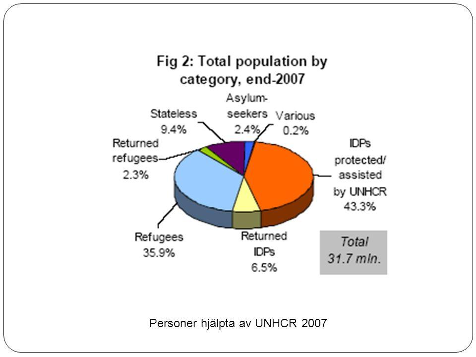 Personer hjälpta av UNHCR 2007