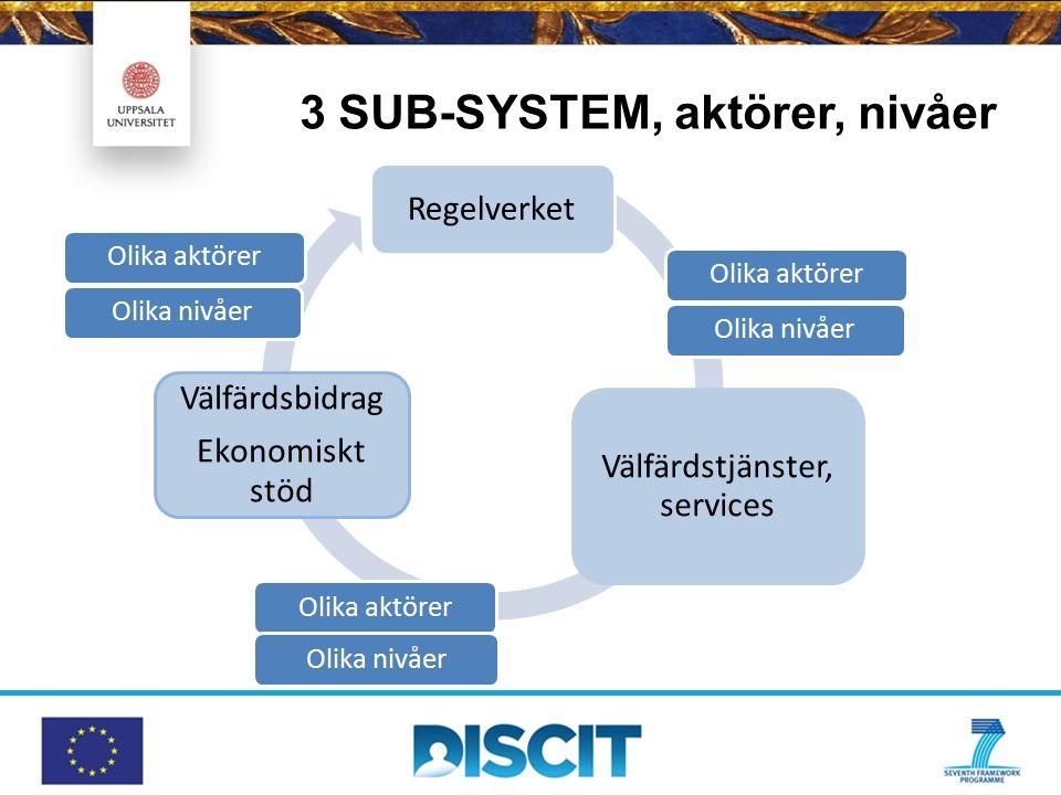 3 SUB-SYSTEM, aktörer, nivåer Regelverket Välfärdstjänster, services Välfärdsbidrag Ekonomiskt stöd Olika aktörerOlika nivåerOlika aktörerOlika nivåer