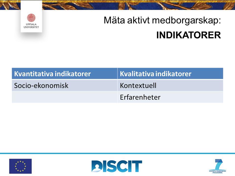Mäta aktivt medborgarskap: INDIKATORER Kvantitativa indikatorerKvalitativa indikatorer Socio-ekonomiskKontextuell Erfarenheter
