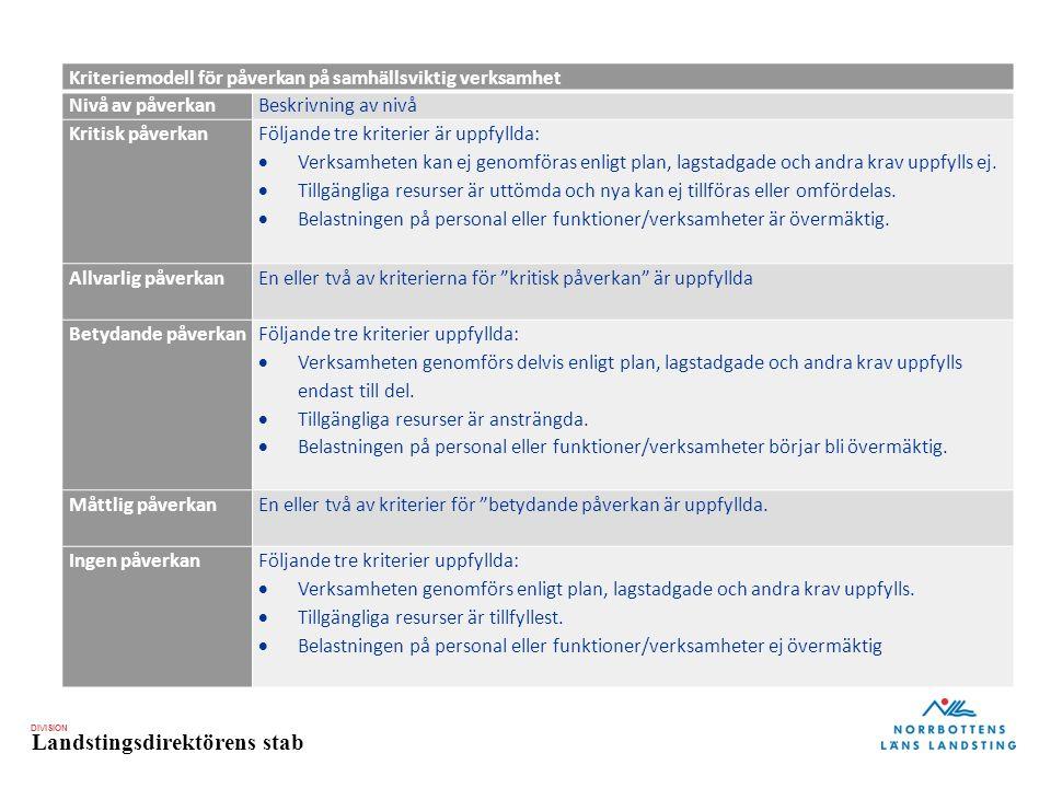 DIVISION Landstingsdirektörens stab Kriteriemodell för påverkan på samhällsviktig verksamhet Nivå av påverkanBeskrivning av nivå Kritisk påverkan Följande tre kriterier är uppfyllda:  Verksamheten kan ej genomföras enligt plan, lagstadgade och andra krav uppfylls ej.
