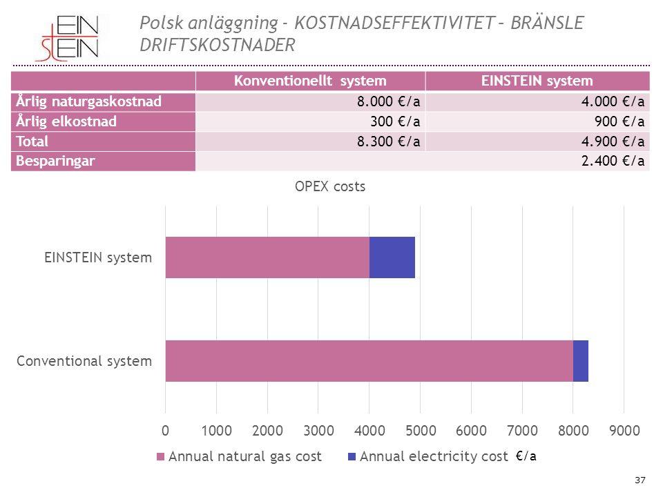 37 Polsk anläggning - KOSTNADSEFFEKTIVITET – BRÄNSLE DRIFTSKOSTNADER Konventionellt systemEINSTEIN system Årlig naturgaskostnad8.000 €/a4.000 €/a Årlig elkostnad300 €/a900 €/a Total8.300 €/a4.900 €/a Besparingar2.400 €/a €/a