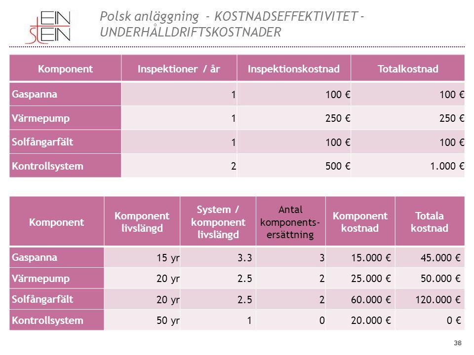 38 Polsk anläggning - KOSTNADSEFFEKTIVITET - UNDERHÅLLDRIFTSKOSTNADER KomponentInspektioner / årInspektionskostnadTotalkostnad Gaspanna 1100 € Värmepump 1250 € Solfångarfält 1100 € Kontrollsystem 2500 €1.000 € Komponent Komponent livslängd System / komponent livslängd Antal komponents- ersättning Komponent kostnad Totala kostnad Gaspanna 15 yr3.3 315.000 € 45.000 € Värmepump 20 yr2.5 225.000 € 50.000 € Solfångarfält 20 yr2.5 260.000 € 120.000 € Kontrollsystem 50 yr1 020.000 € 0 €