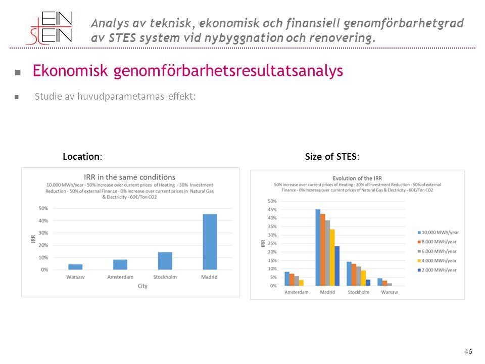 Ekonomisk genomförbarhetsresultatsanalys Studie av huvudparametarnas effekt: Location:Size of STES: 46 Analys av teknisk, ekonomisk och finansiell genomförbarhetgrad av STES system vid nybyggnation och renovering.