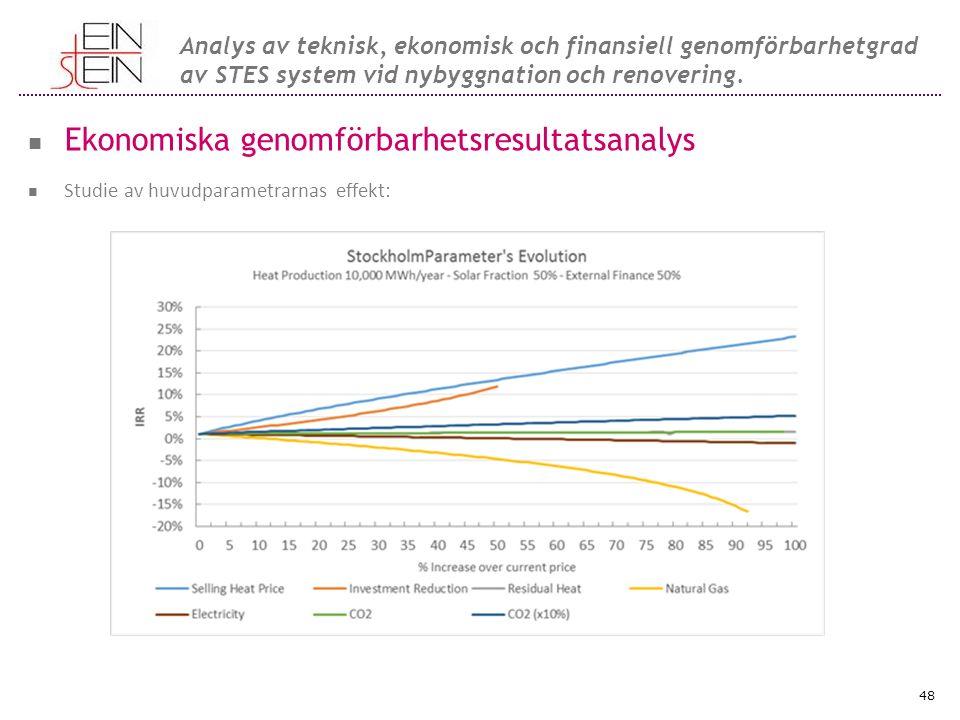 Ekonomiska genomförbarhetsresultatsanalys Studie av huvudparametrarnas effekt: 48 Analys av teknisk, ekonomisk och finansiell genomförbarhetgrad av STES system vid nybyggnation och renovering.