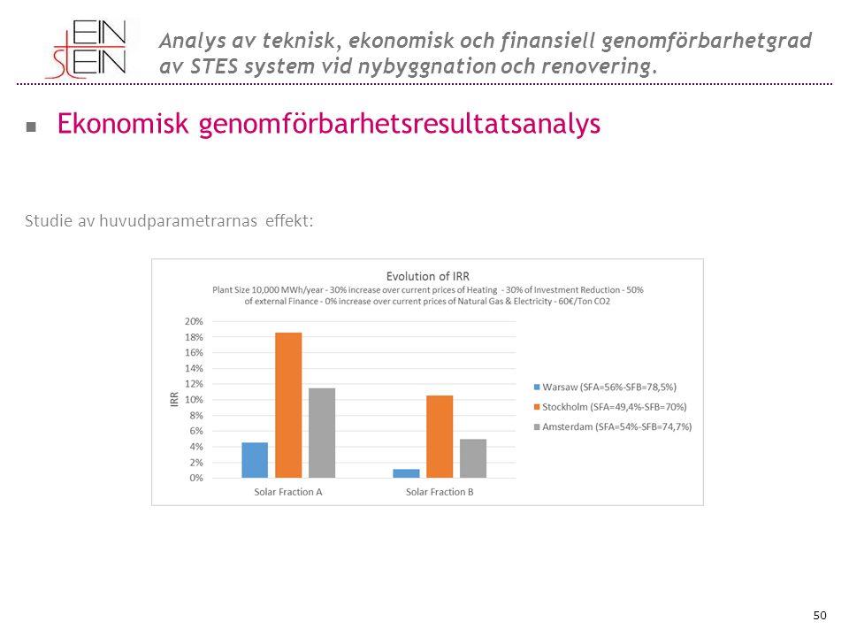 Ekonomisk genomförbarhetsresultatsanalys Studie av huvudparametrarnas effekt: Effect of Solar fraction: 50 Analys av teknisk, ekonomisk och finansiell genomförbarhetgrad av STES system vid nybyggnation och renovering.