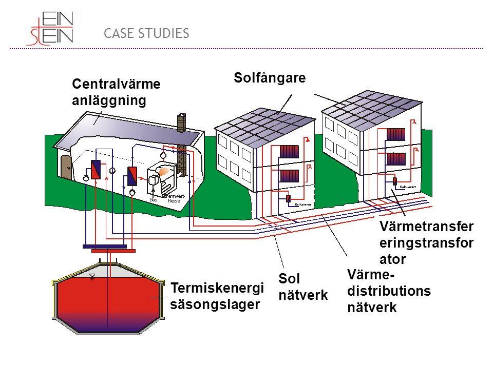 Centralvärme anläggning Solfångare Termiskenergi säsongslager Sol nätverk Värme- distributions nätverk Värmetransfer eringstransfor ator CASE STUDIES