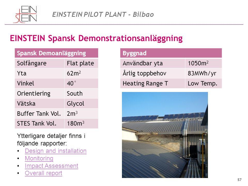 57 EINSTEIN PILOT PLANT - Bilbao EINSTEIN Spansk Demonstrationsanläggning Spansk Demoanläggning SolfångareFlat plate Yta62m 2 Vinkel40° OrientieringSouth VätskaGlycol Buffer Tank Vol.2m32m3 STES Tank Vol.180m 3 Byggnad Användbar yta1050m 2 Årlig toppbehov83MWh/yr Heating Range TLow Temp.