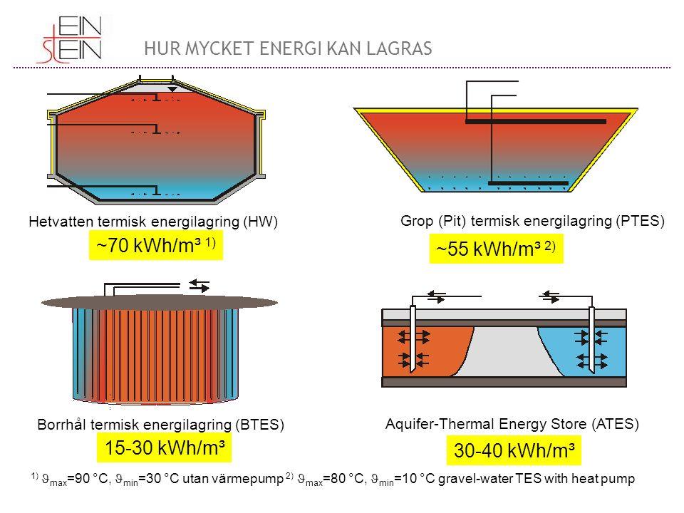 Hetvatten termisk energilagring (HW) Grop (Pit) termisk energilagring (PTES) Borrhål termisk energilagring (BTES) Aquifer-Thermal Energy Store (ATES) ~70 kWh/m³ 1) ~55 kWh/m³ 2) 15-30 kWh/m³ 30-40 kWh/m³ 1) max =90 °C, min =30 °C utan värmepump 2) max =80 °C, min =10 °C gravel-water TES with heat pump HUR MYCKET ENERGI KAN LAGRAS