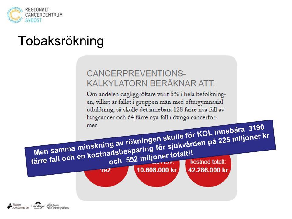Tobaksrökning Men samma minskning av rökningen skulle för KOL innebära 3190 färre fall och en kostnadsbesparing för sjukvården på 225 miljoner kr och 552 miljoner totalt!!