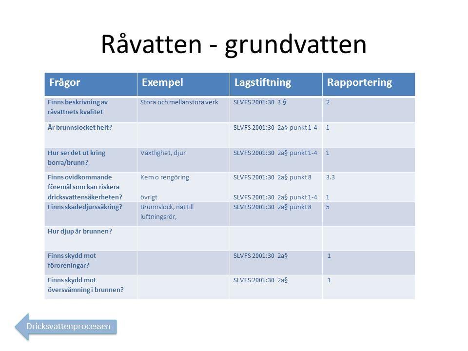 Råvatten - grundvatten FrågorExempelLagstiftningRapportering Finns beskrivning av råvattnets kvalitet Stora och mellanstora verkSLVFS 2001:30 3 §2 Är brunnslocket helt.