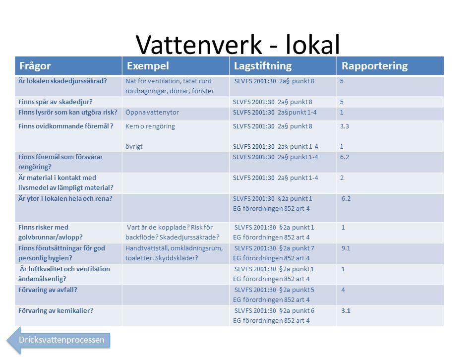 Vattenverk - lokal FrågorExempelLagstiftningRapportering Är lokalen skadedjurssäkrad.