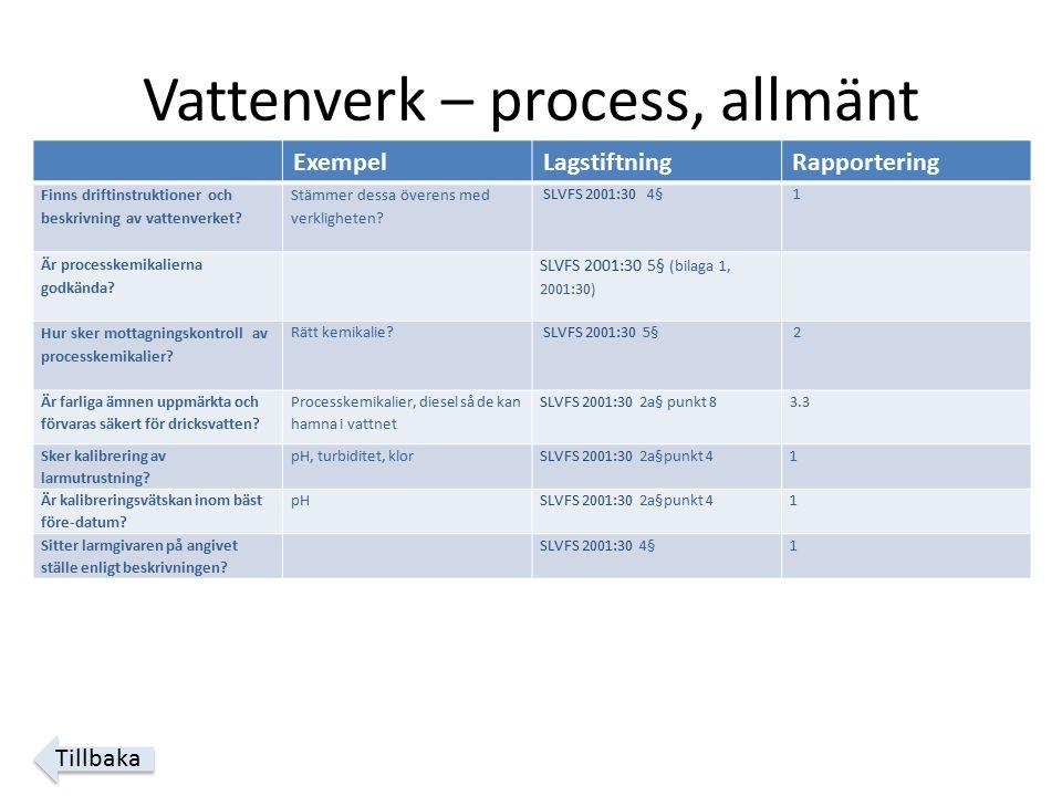 Vattenverk – process, allmänt ExempelLagstiftningRapportering Finns driftinstruktioner och beskrivning av vattenverket.