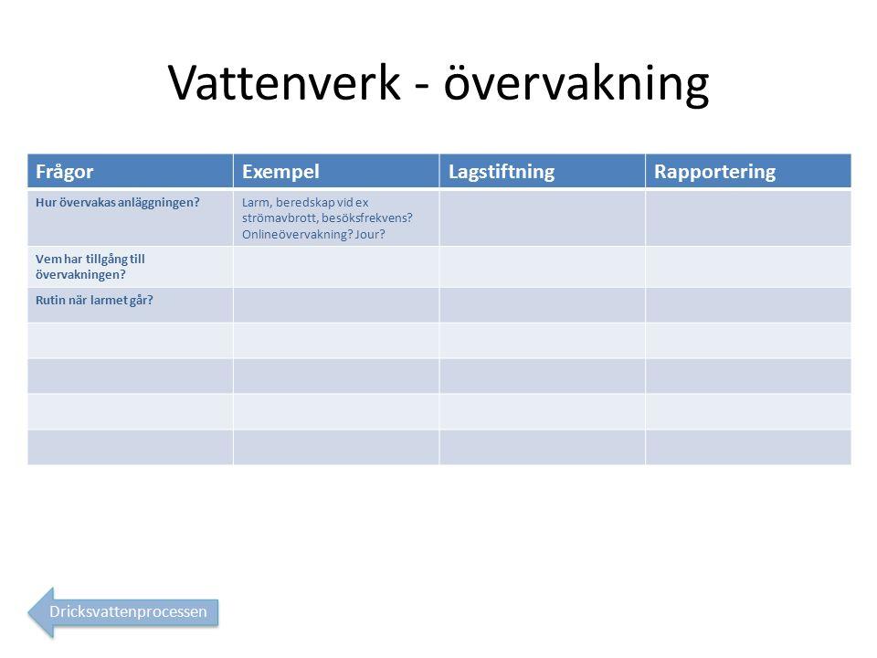 Vattenverk - övervakning FrågorExempelLagstiftningRapportering Hur övervakas anläggningen Larm, beredskap vid ex strömavbrott, besöksfrekvens.