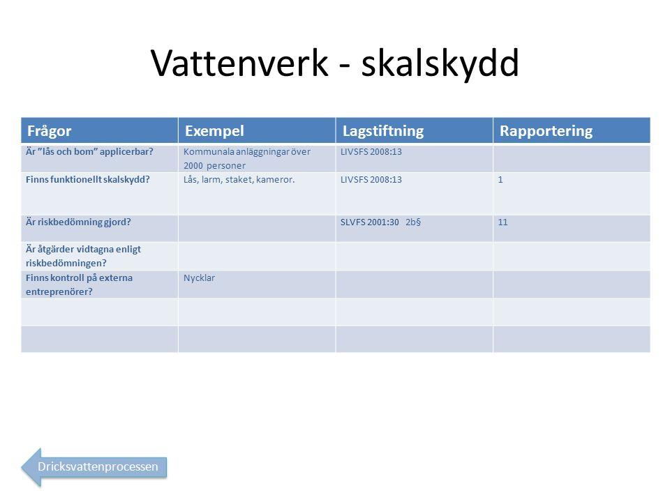 Vattenverk - skalskydd FrågorExempelLagstiftningRapportering Är lås och bom applicerbar.
