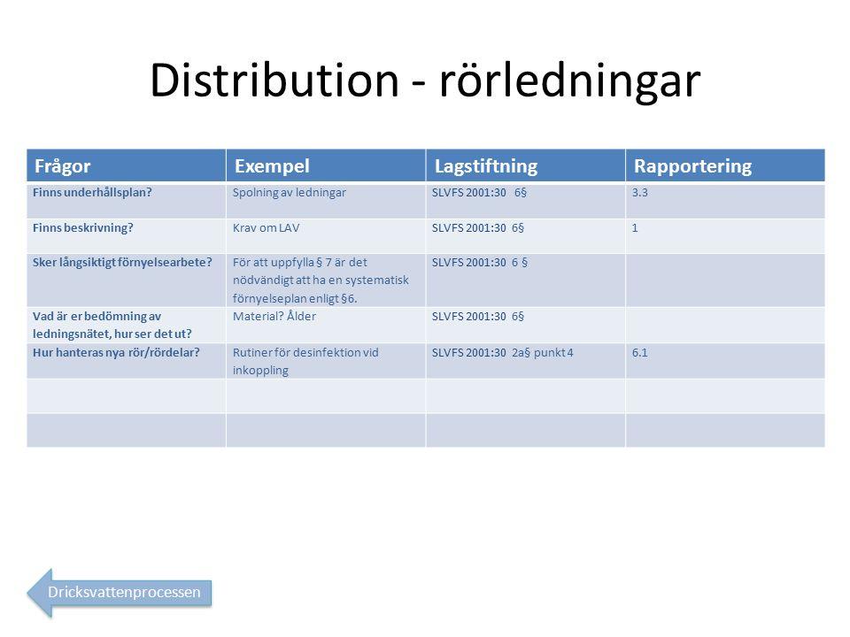 Distribution - rörledningar FrågorExempelLagstiftningRapportering Finns underhållsplan.