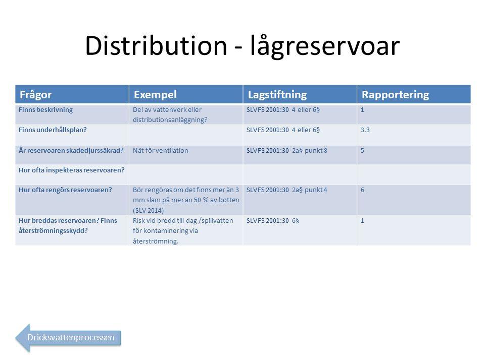 Distribution - lågreservoar FrågorExempelLagstiftningRapportering Finns beskrivning Del av vattenverk eller distributionsanläggning.