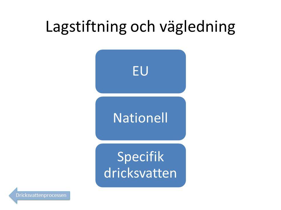Lagstiftning och vägledning EUNationell Specifik dricksvatten Dricksvattenprocessen
