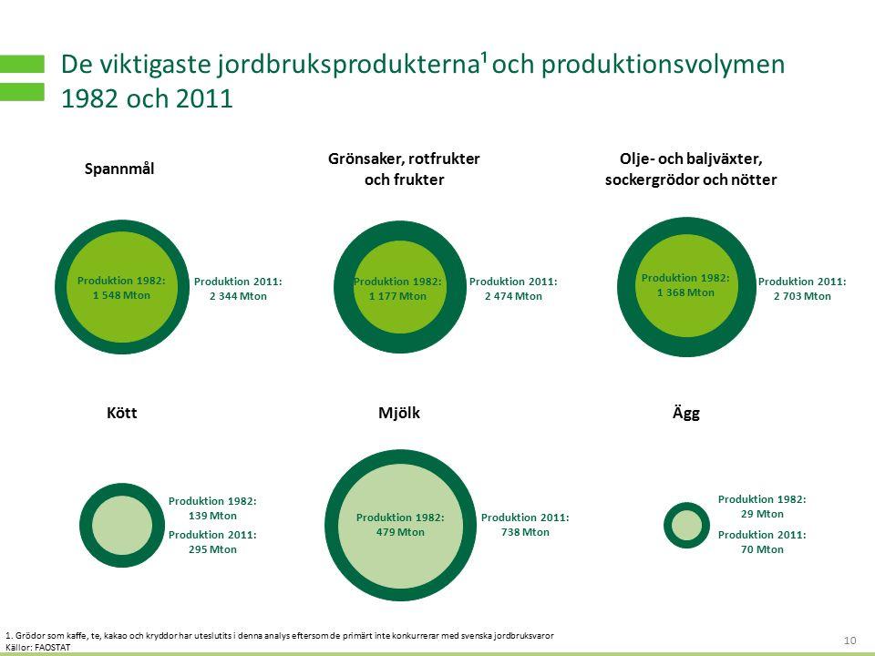 S TRATEGI - OCH AFFÄRSUTVECKLING FÖR HÅLLBART VÄRDESKAPANDE De viktigaste jordbruksprodukterna¹ och produktionsvolymen 1982 och 2011 10 Spannmål Gröns