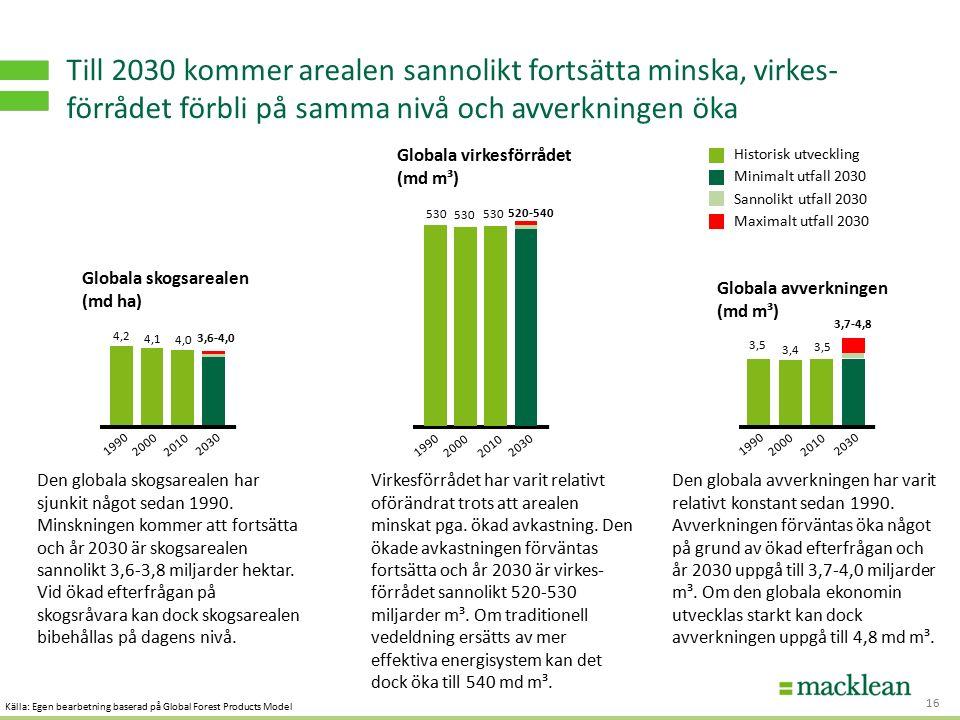 S TRATEGI - OCH AFFÄRSUTVECKLING FÖR HÅLLBART VÄRDESKAPANDE Globala virkesförrådet (md m³) Globala avverkningen (md m³) Till 2030 kommer arealen sannolikt fortsätta minska, virkes- förrådet förbli på samma nivå och avverkningen öka 16 1990 2000 2010 2030 530 520-540 1990 2000 2010 2030 3,5 3,4 3,7-4,8 Den globala skogsarealen har sjunkit något sedan 1990.