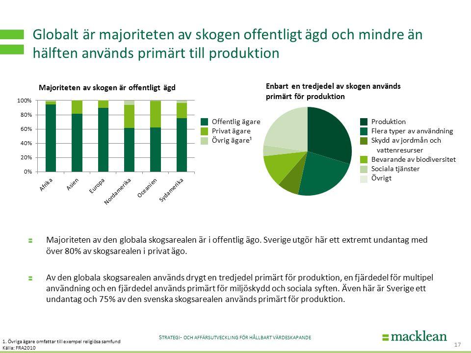 S TRATEGI - OCH AFFÄRSUTVECKLING FÖR HÅLLBART VÄRDESKAPANDE Globalt är majoriteten av skogen offentligt ägd och mindre än hälften används primärt till produktion Majoriteten av den globala skogsarealen är i offentlig ägo.