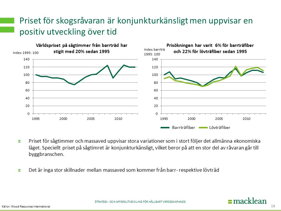 S TRATEGI - OCH AFFÄRSUTVECKLING FÖR HÅLLBART VÄRDESKAPANDE Priset för skogsråvaran är konjunkturkänsligt men uppvisar en positiv utveckling över tid