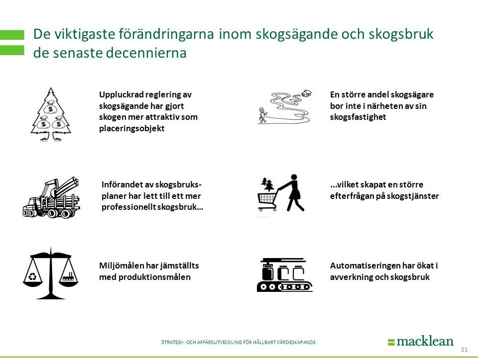 S TRATEGI - OCH AFFÄRSUTVECKLING FÖR HÅLLBART VÄRDESKAPANDE 21 De viktigaste förändringarna inom skogsägande och skogsbruk de senaste decennierna Uppl