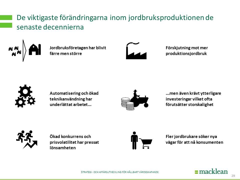 S TRATEGI - OCH AFFÄRSUTVECKLING FÖR HÅLLBART VÄRDESKAPANDE De viktigaste förändringarna inom jordbruksproduktionen de senaste decennierna 29 Automatisering och ökad teknikanvändning har underlättat arbetet...