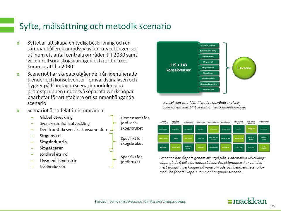 S TRATEGI - OCH AFFÄRSUTVECKLING FÖR HÅLLBART VÄRDESKAPANDE Syftet är att skapa en tydlig beskrivning och en sammanhållen framtidsvy av hur utvecklingen ser ut inom ett antal centrala områden till 2030 samt vilken roll som skogsnäringen och jordbruket kommer att ha 2030 Scenariot har skapats utgående från identifierade trender och konsekvenser i omvärdsanalysen och bygger på framtagna scenariomoduler som projektgruppen under två separata workshopar bearbetat för att etablera ett sammanhängande scenario Scenariot är indelat i nio områden: – Global utveckling – Svensk samhällsutveckling – Den framtida svenska konsumenten – Skogens roll – Skogsindustrin – Skogsägaren – Jordbrukets roll – Livsmedelsindustrin – Jordbrukaren Syfte, målsättning och metodik scenario 35 Konsekvenserna identifierade i omvärldsanalysen sammanställdes till 1 scenario med 9 huvudområden Gemensamt för jord- och skogsbruket Specifikt för skogsbruket Specifikt för jordbruket Scenariot har skapats genom att utgå från 3 alternativa utvecklings- vägar på de 9 olika huvudområdena.