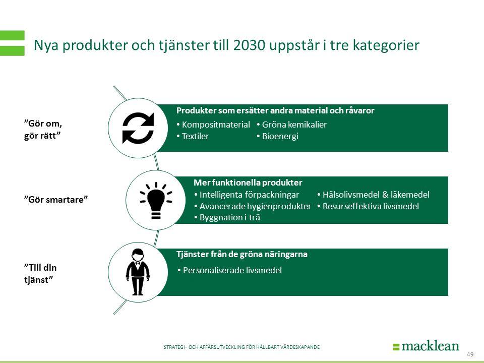 S TRATEGI - OCH AFFÄRSUTVECKLING FÖR HÅLLBART VÄRDESKAPANDE Nya produkter och tjänster till 2030 uppstår i tre kategorier 49 Gör om, gör rätt Gör smartare Till din tjänst Kompositmaterial Textiler Gröna kemikalier Bioenergi Intelligenta förpackningar Avancerade hygienprodukter Byggnation i trä Hälsolivsmedel & läkemedel Resurseffektiva livsmedel Personaliserade livsmedel