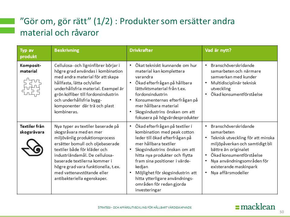 """S TRATEGI - OCH AFFÄRSUTVECKLING FÖR HÅLLBART VÄRDESKAPANDE """"Gör om, gör rätt"""" (1/2) : Produkter som ersätter andra material och råvaror 50 Typ av pro"""