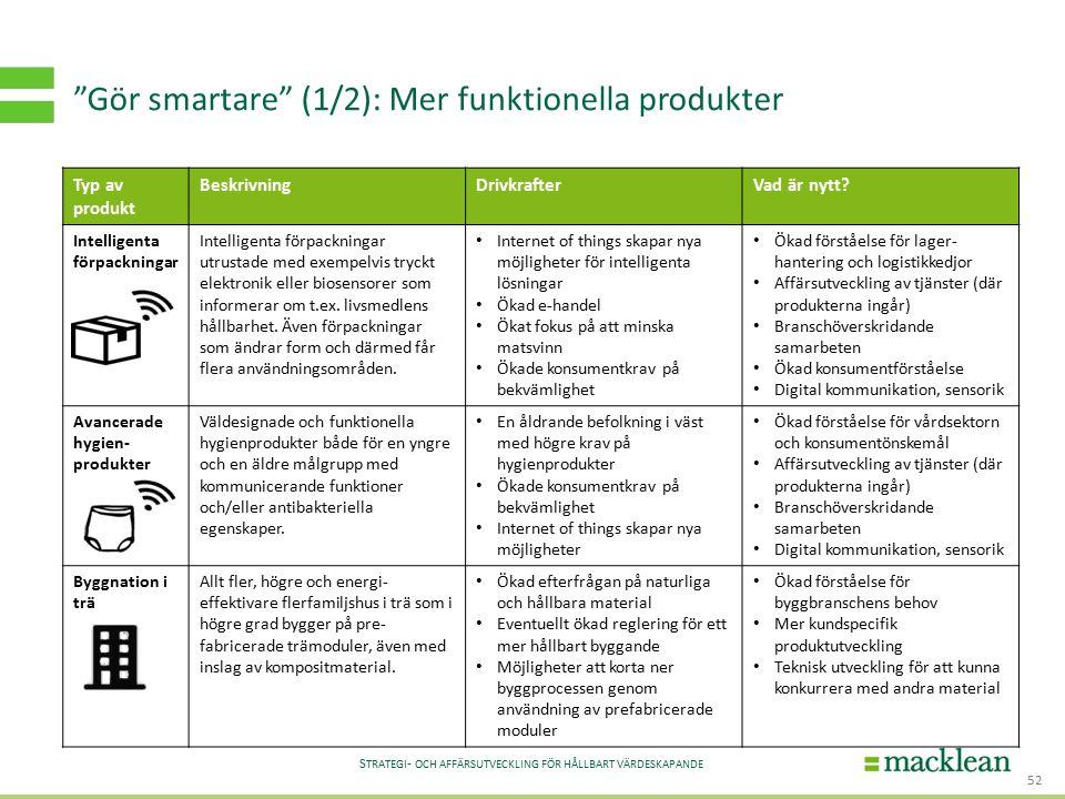S TRATEGI - OCH AFFÄRSUTVECKLING FÖR HÅLLBART VÄRDESKAPANDE Gör smartare (1/2): Mer funktionella produkter 52 Typ av produkt BeskrivningDrivkrafterVad är nytt.