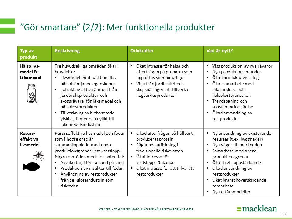 S TRATEGI - OCH AFFÄRSUTVECKLING FÖR HÅLLBART VÄRDESKAPANDE Gör smartare (2/2): Mer funktionella produkter 53 Typ av produkt BeskrivningDrivkrafterVad är nytt.