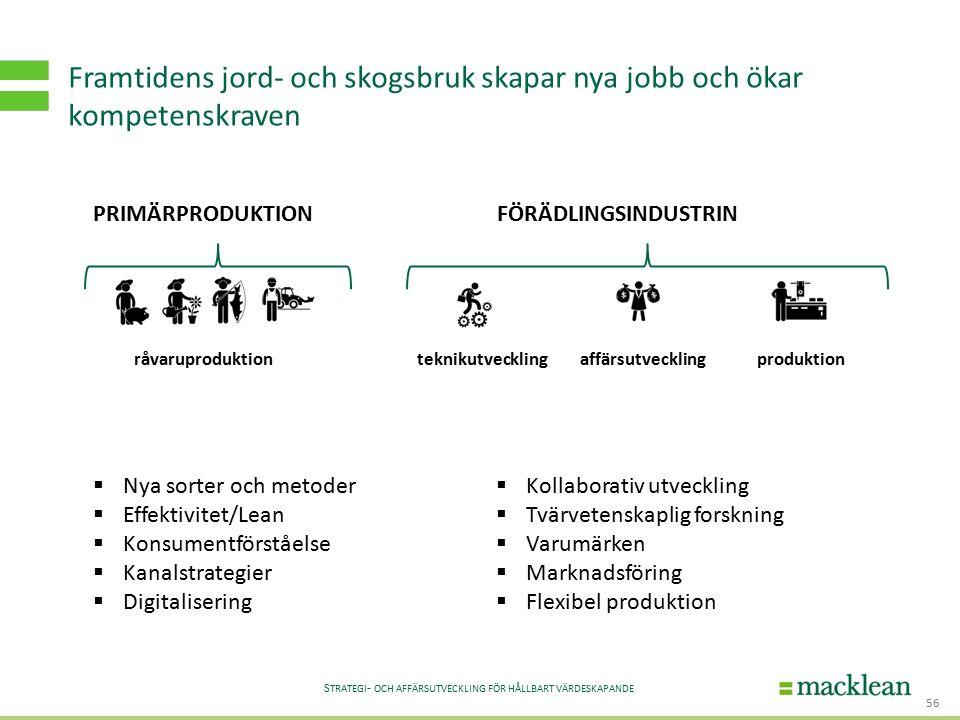 S TRATEGI - OCH AFFÄRSUTVECKLING FÖR HÅLLBART VÄRDESKAPANDE Framtidens jord- och skogsbruk skapar nya jobb och ökar kompetenskraven 56 råvaruproduktionteknikutvecklingaffärsutvecklingproduktion PRIMÄRPRODUKTIONFÖRÄDLINGSINDUSTRIN  Nya sorter och metoder  Effektivitet/Lean  Konsumentförståelse  Kanalstrategier  Digitalisering  Kollaborativ utveckling  Tvärvetenskaplig forskning  Varumärken  Marknadsföring  Flexibel produktion