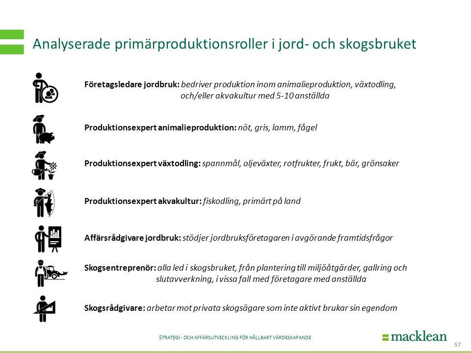 S TRATEGI - OCH AFFÄRSUTVECKLING FÖR HÅLLBART VÄRDESKAPANDE Analyserade primärproduktionsroller i jord- och skogsbruket 57 Företagsledare jordbruk: be