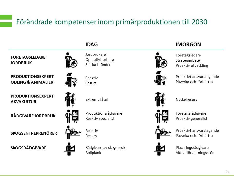 S TRATEGI - OCH AFFÄRSUTVECKLING FÖR HÅLLBART VÄRDESKAPANDE Förändrade kompetenser inom primärproduktionen till 2030 61 Jordbrukare Operativt arbete S
