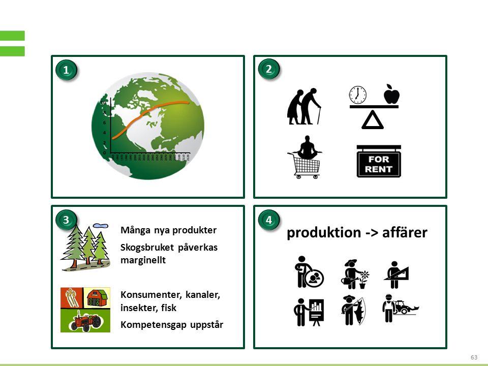 S TRATEGI - OCH AFFÄRSUTVECKLING FÖR HÅLLBART VÄRDESKAPANDE 63 Många nya produkter Skogsbruket påverkas marginellt Konsumenter, kanaler, insekter, fisk Kompetensgap uppstår 1 1 2 2 3 3 4 4 produktion -> affärer