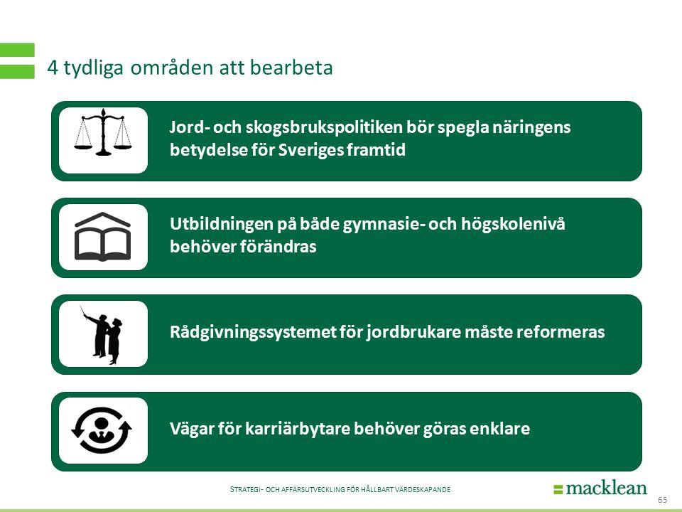 S TRATEGI - OCH AFFÄRSUTVECKLING FÖR HÅLLBART VÄRDESKAPANDE 4 tydliga områden att bearbeta 65 Utbildningen på både gymnasie- och högskolenivå behöver förändras Rådgivningssystemet för jordbrukare måste reformerasVägar för karriärbytare behöver göras enklare Jord- och skogsbrukspolitiken bör spegla näringens betydelse för Sveriges framtid