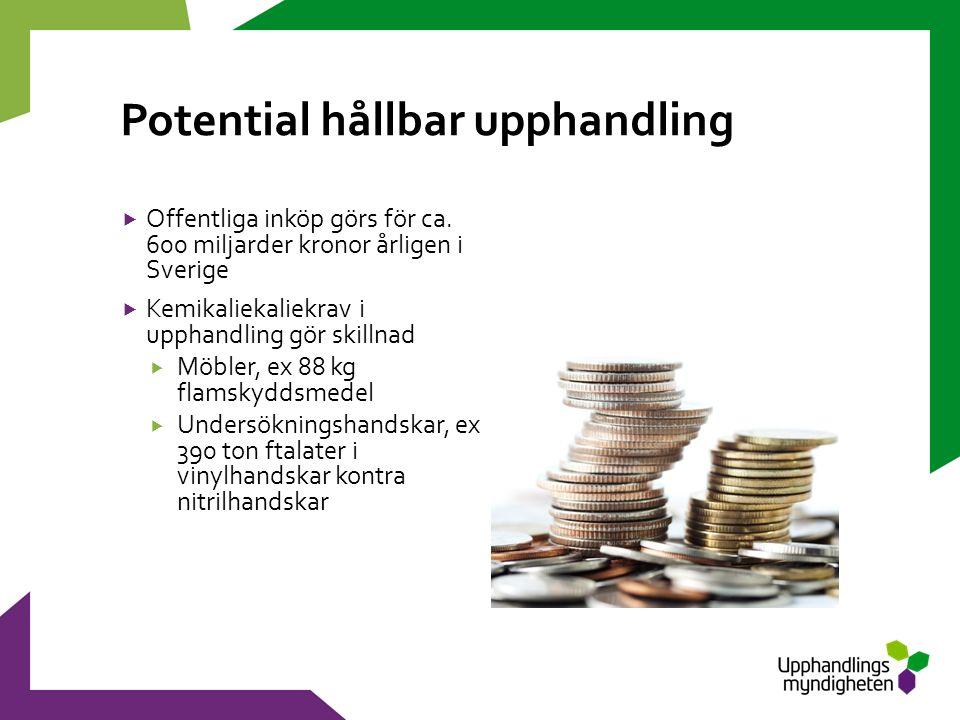 Potential hållbar upphandling  Offentliga inköp görs för ca.