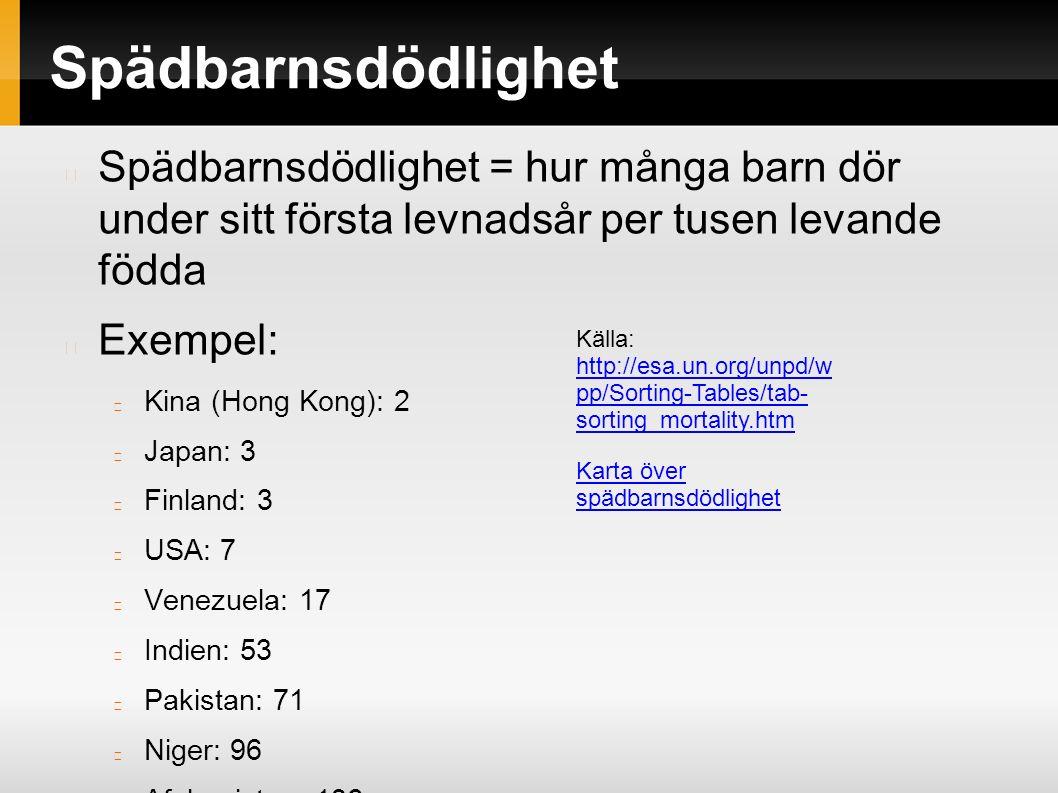 Spädbarnsdödlighet Spädbarnsdödlighet = hur många barn dör under sitt första levnadsår per tusen levande födda Exempel: Kina (Hong Kong): 2 Japan: 3 Finland: 3 USA: 7 Venezuela: 17 Indien: 53 Pakistan: 71 Niger: 96 Afghanistan: 136 Källa: http://esa.un.org/unpd/w pp/Sorting-Tables/tab- sorting_mortality.htm http://esa.un.org/unpd/w pp/Sorting-Tables/tab- sorting_mortality.htm Karta över spädbarnsdödlighet