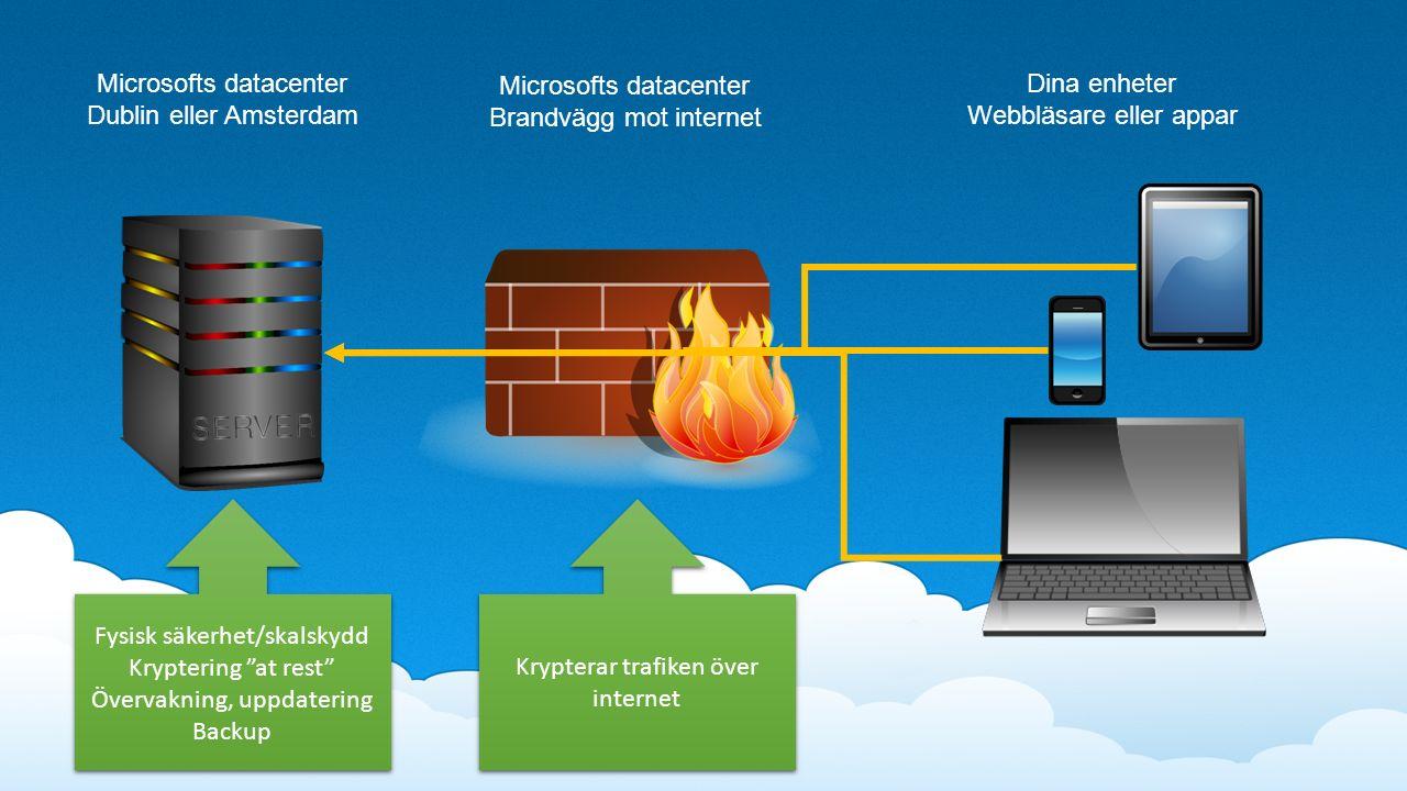 Microsofts datacenter Dublin eller Amsterdam Fysisk säkerhet/skalskydd Kryptering at rest Övervakning, uppdatering Backup Fysisk säkerhet/skalskydd Kryptering at rest Övervakning, uppdatering Backup Krypterar trafiken över internet Microsofts datacenter Brandvägg mot internet Dina enheter Webbläsare eller appar