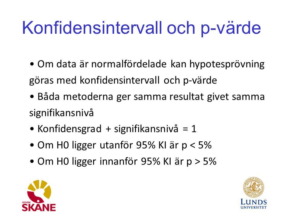 Konfidensintervall och p-värde Om data är normalfördelade kan hypotesprövning göras med konfidensintervall och p-värde Båda metoderna ger samma resultat givet samma signifikansnivå Konfidensgrad + signifikansnivå = 1 Om H0 ligger utanför 95% KI är p < 5% Om H0 ligger innanför 95% KI är p > 5%