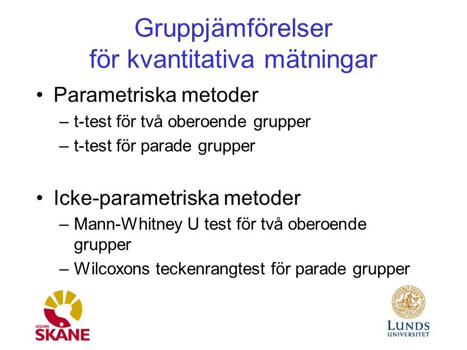 Gruppjämförelser för kvantitativa mätningar Parametriska metoder –t-test för två oberoende grupper –t-test för parade grupper Icke-parametriska metoder –Mann-Whitney U test för två oberoende grupper –Wilcoxons teckenrangtest för parade grupper