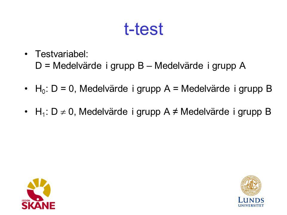 t-test Testvariabel: D = Medelvärde i grupp B – Medelvärde i grupp A H 0 : D = 0, Medelvärde i grupp A = Medelvärde i grupp B H 1 : D  0, Medelvärde